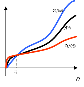 Asymptotic notation and algorithm complexity