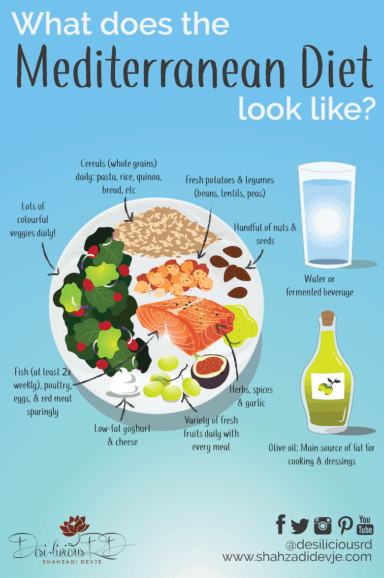 infographic depicting the mediterranean diet with a plate of salmon fillet, salad, brown rice, fruits and veg with olive oil and a glass of water on the side