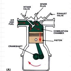 Valve Timing Diagram For 4 Stroke Diesel Engine Robertshaw St Thermostat Wiring Camshaft Variable Cam