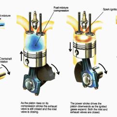 Valve Timing Diagram For 4 Stroke Diesel Engine Telephone Handset Wiring Four Shaik Moin