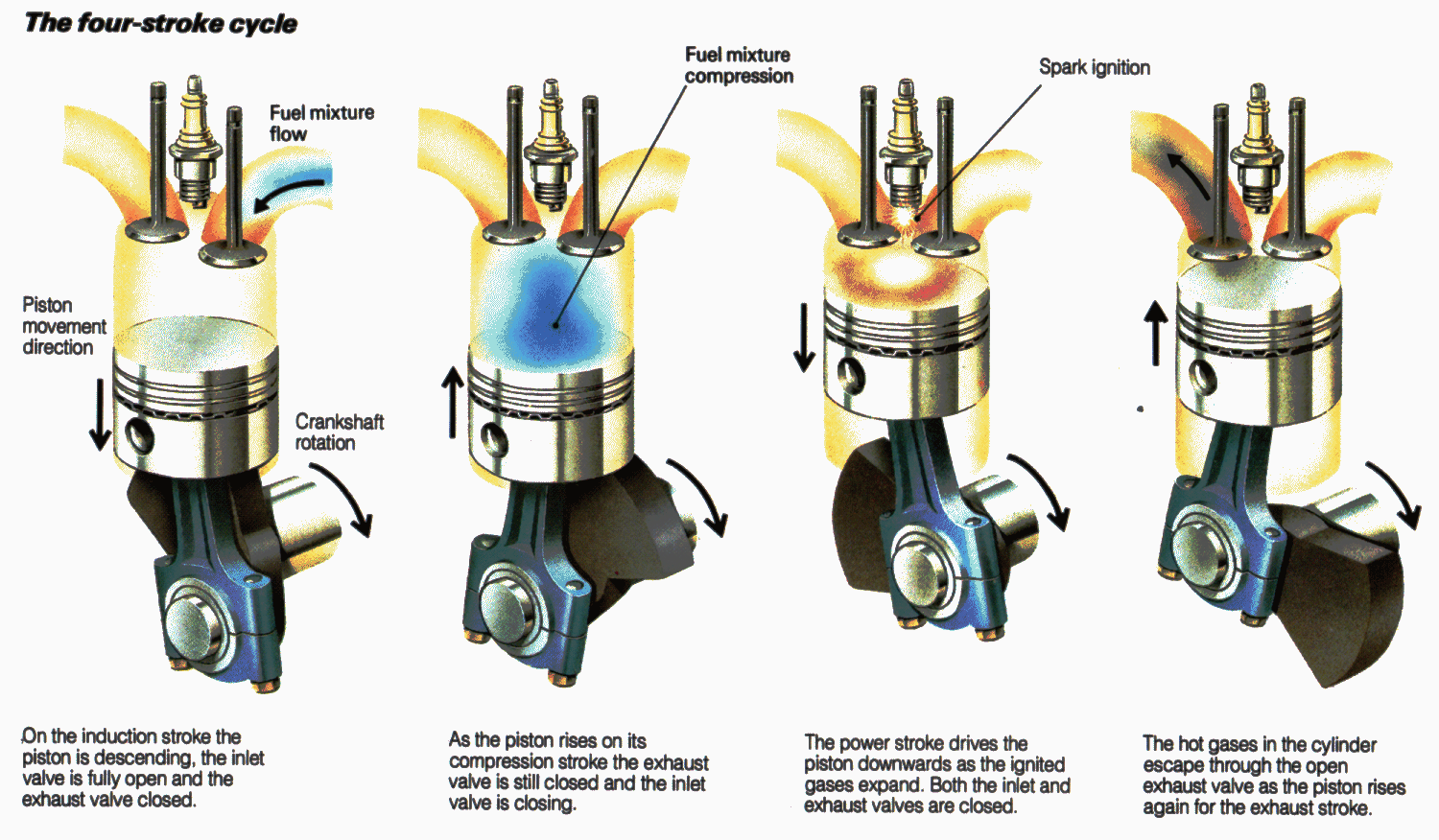 hight resolution of four stroke cycle