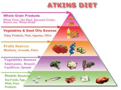 atkins_food_pyramid_400x300_mvlfi_qyo6x
