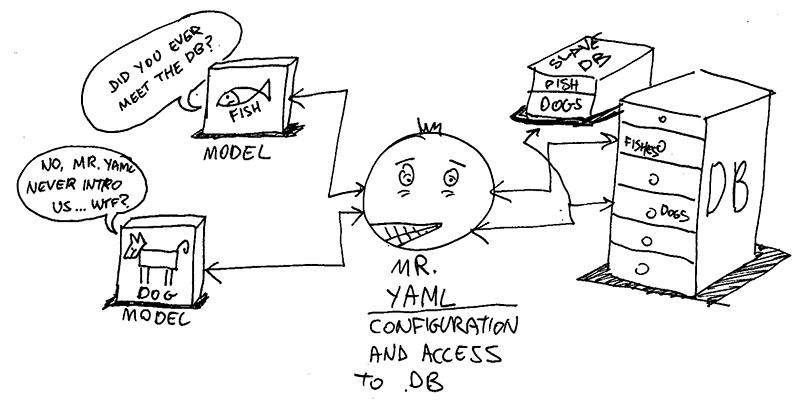 Preparing MySQL for millions of users