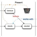 Distutils2 el posible futuro del empaquetado de aplicaciones en Python