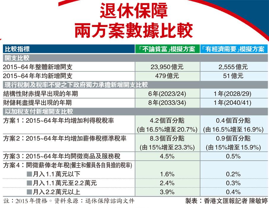 SHAKE UP 識噏 (HKDSELS 通識學園)*瀏覽人次超過 285萬全民退休保障