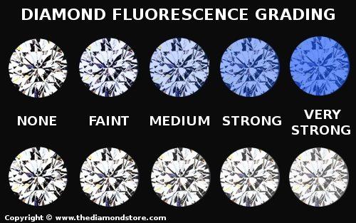 DIAMOND FLUORESCENCE J Shalev Diamonds