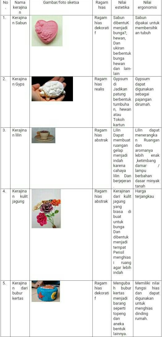 Gambar Kerajinan Bahan Lunak Alami : gambar, kerajinan, bahan, lunak, alami, Menganalisis, Produk, Kerajinan, Bahan, Lunak, Shalwaasrirahayu