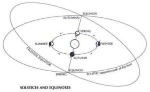 Autumn Equinox Diagram