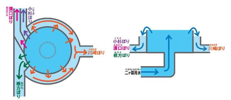 Схема 二ヶ領用水久地円筒分水 (это его полное название, да!) с сайта города Кавасаки.