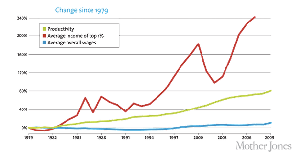 Personal Income Changes since 1979