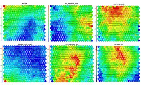 Multiple heatmaps