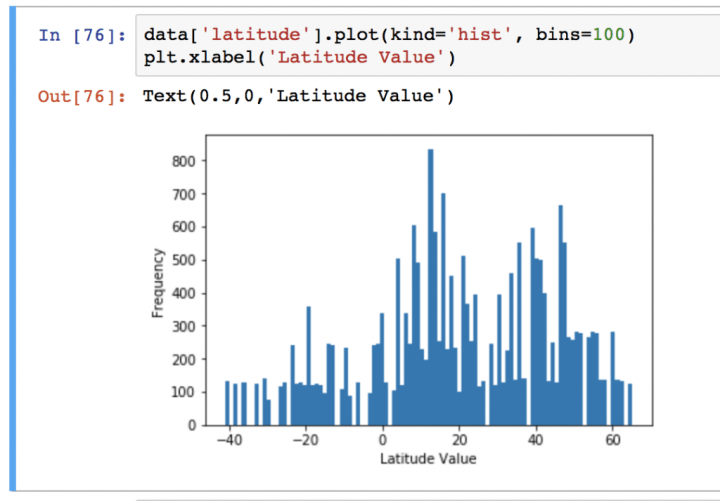 The Pandas DataFrame – loading, editing, and viewing data in