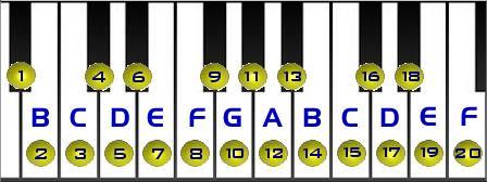 Piano Chords Legend