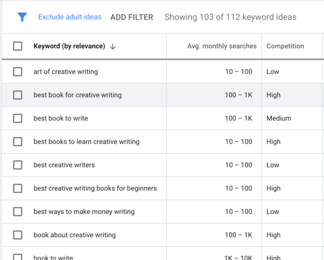 Keyword Searching for Blog Post Writing with Google Ads