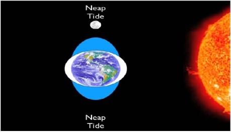 NEAP TIDE CLASS CII CHALPER 5 WATER