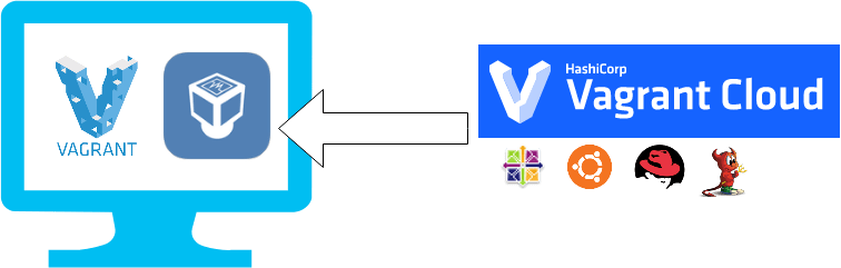 vagrant cloud flow