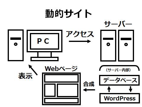 動的サイト