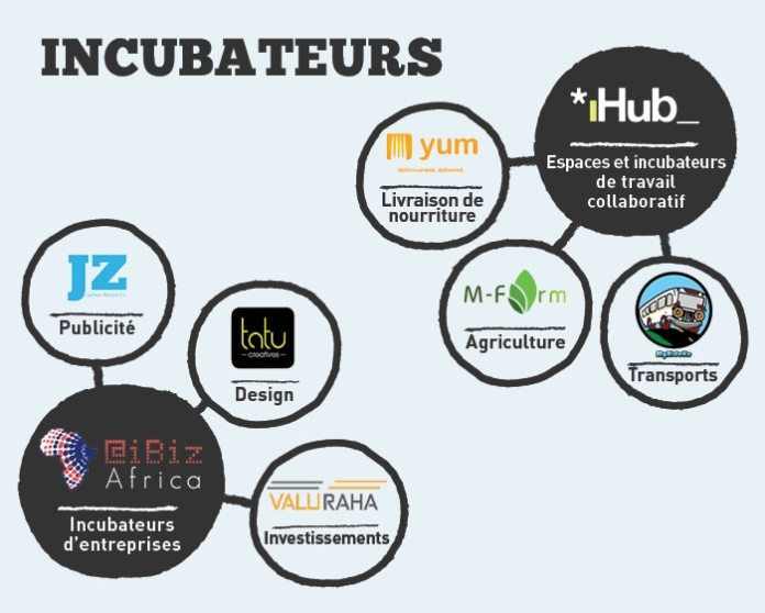 Illustration graphique montrant un réseau d'incubateurs d'entreprises au Kenya (Département d'État)