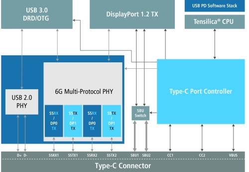 small resolution of figure 2 usb type c displayport subsystem