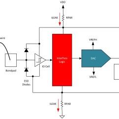 How To Simplify Block Diagrams 2002 Honda Accord Serpentine Belt Diagram Preserve Signal Chain Integrity When Interfacing