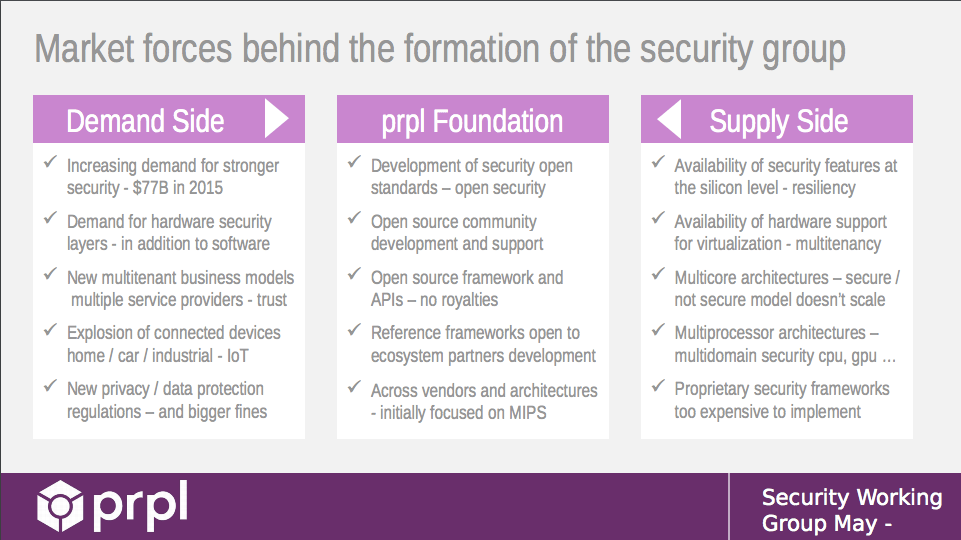[Figure 1 | Drivers from both the supply and demand sides of the market are pushing industry towards standardization around new security frameworks.]