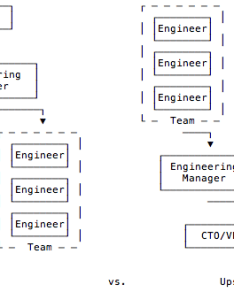 Teams of engineers operationally we do almost the complete opposite if look at decision making authority org chart is flipped on its head also consensus overrated build clarity instead rh engineering spreedly