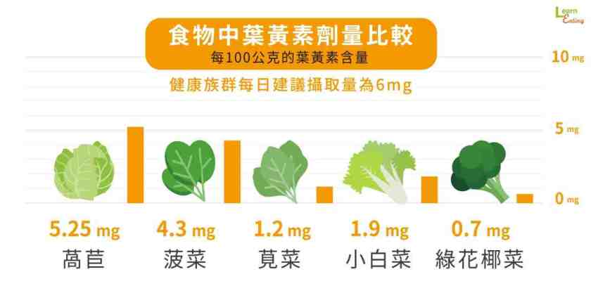 文章元件_食物中黃素劑量比較圖-1.jpg