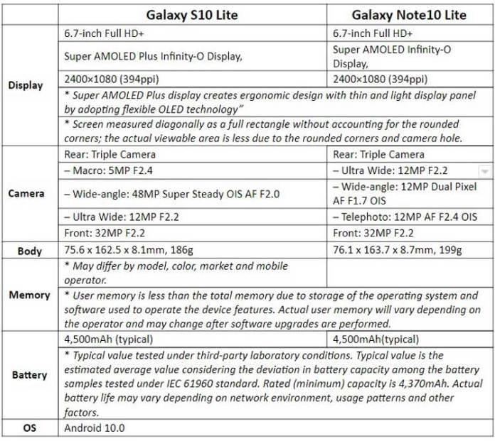 Galaxy Note 10 Lite, S10 Lite, A51 & A71 in Pakistan