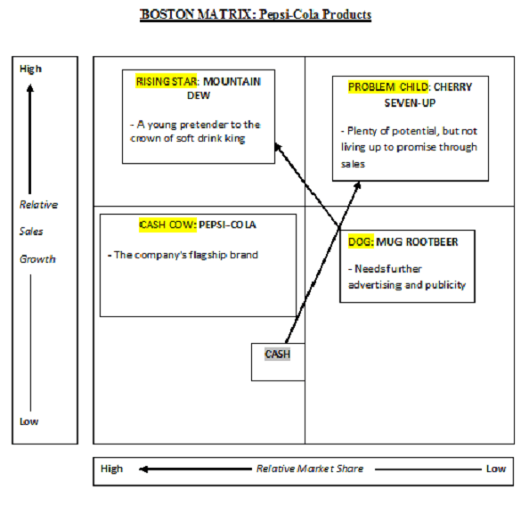 An image of a Boston Matrix diagram relating to the Pepsi-Cola Company [2001].