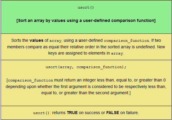 Last four rows of the PHP array function quiz, sized for mobile viewing.