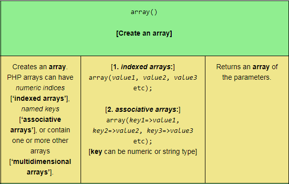 The first two rows of a reference table relating to PHP Array functions, scaled for tablet viewing.
