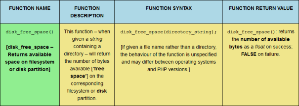 The disk_free_space PHP filesystem function, sized for desktop viewing.