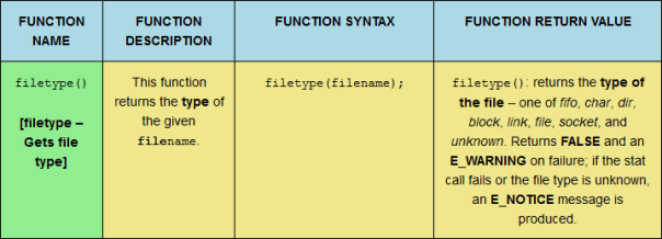 The filetype PHP filesystem function, sized for desktop viewing.