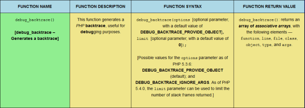 The debug_backtrace PHP error function, sized for mobile viewing.