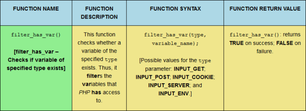 The filter_has_var PHP filter function, sized for desktop viewing.
