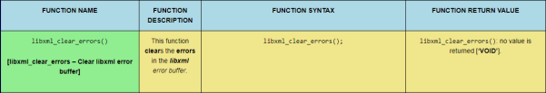 The libxml_clear_errors PHP LibXML function, sized for desktop viewing.