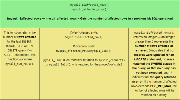 The mysqli::$affected_rows() PHP MySQLi function, sized for tablet viewing.