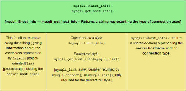 The mysqli::$host_info() PHP MySQLi function, sized for tablet viewing.