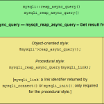 The mysqli::reap_async_query() PHP MySQLi function, sized for tablet viewing.