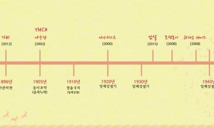 한국사 영화 순서대로 보는 방법(을미사변부터 광복까지)