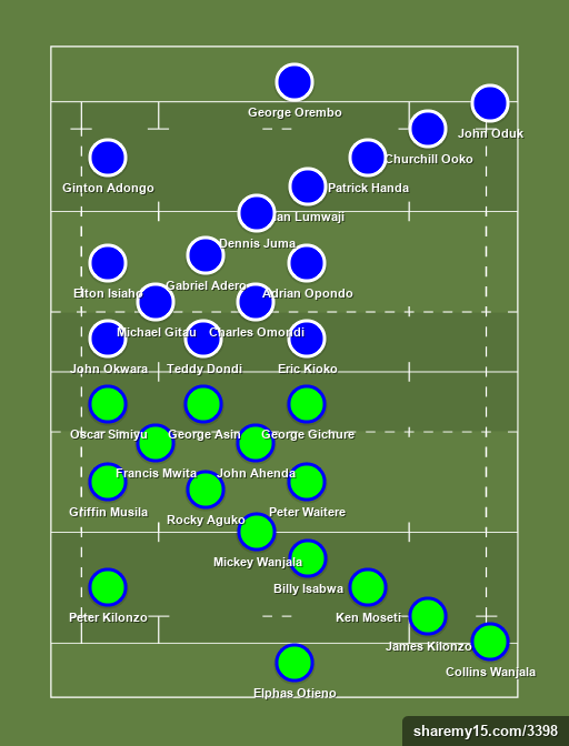 KCB RUGBY vs PAN AFRICA STRATHMORE LEOS - Enterprise Cup - 11th June 2016 - Rugby lineups, formations and tactics