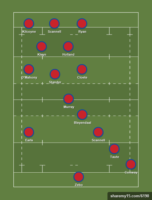 Munster - Munster - Rugby lineups, formations and tactics