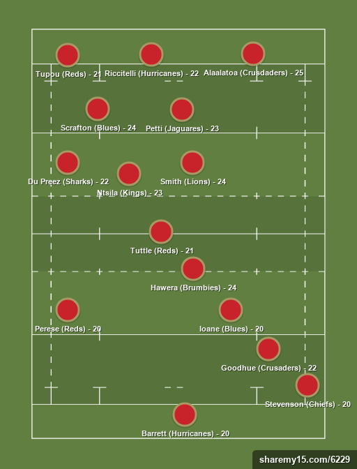 Newcomers - SR 2017 - Rugby lineups, formations and tactics