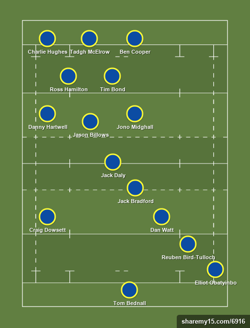 Old Albanian 1stXV - Rugby lineups, formations and tactics