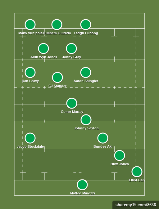 Fair Play 6 Nations 2018 - Rugby lineups, formations and tactics