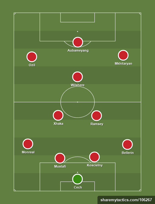 Arsenal ANHQ - Football tactics and formations