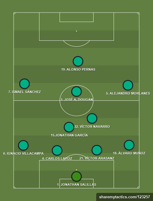 La Parada Deportivo Onairam - Laboral Segunda Preferente - 27th January 2019 - Football tactics and formations