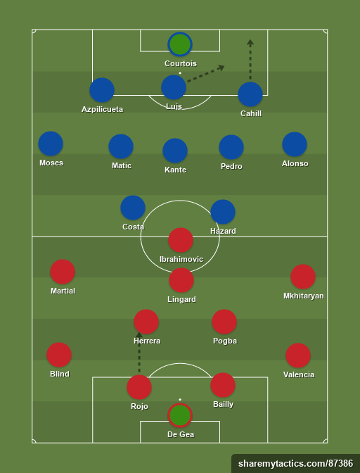 United vs Chelsea - Football tactics and formations