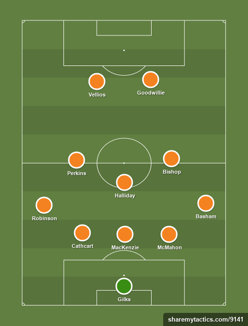 Blackpool - 25th January 2014 - Football tactics and formations