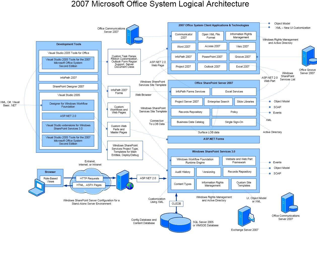sharepoint 2010 farm architecture diagram trailer rear light wiring share notes all about office system net